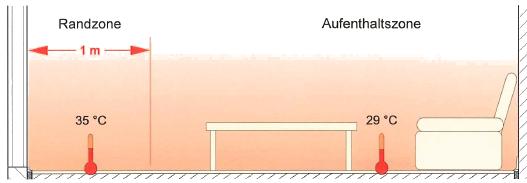 fussbodenheizung_rand-aufenthaltszone
