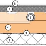 Im Querschnitt – das Noppenplattensystem von innen